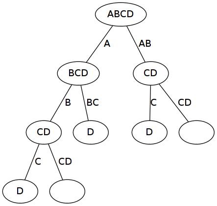 Exemple d'arbre